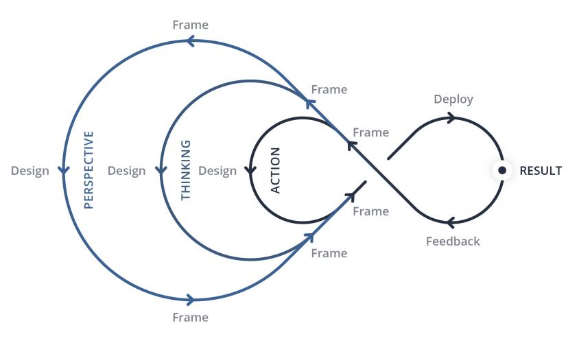 Triple Loop Crop